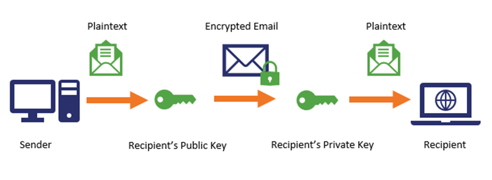 Encryption-and-Email-1